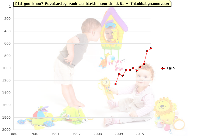 Top 2000 baby names ranking of Lyra name in U.S.