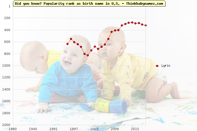 Top 2000 baby names ranking of Lyric in U.S.