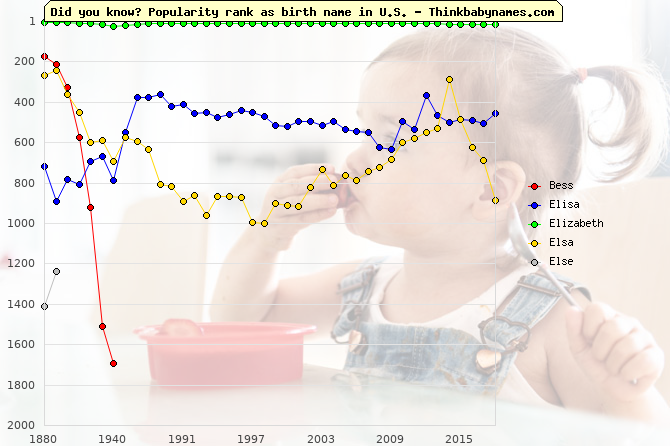 Top 2000 baby names ranking of Bess, Elisa, Elizabeth, Elsa, Else in U.S.