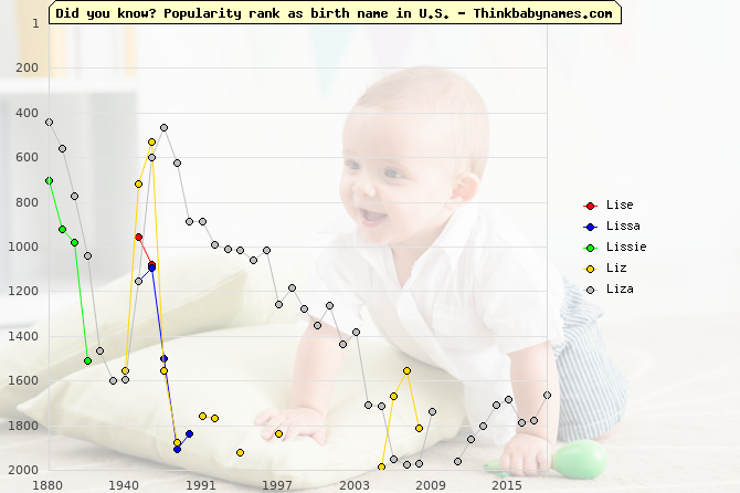 Top 2000 baby names ranking of Lise, Lissa, Lissie, Liz, Liza in U.S.