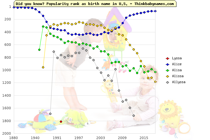 Top 2000 baby names ranking of Lyssa, Alice, Alisa, Alissa, Allyssa in U.S.