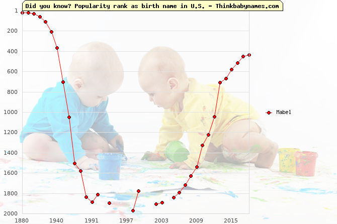 Top 2000 baby names ranking of Mabel name in U.S.