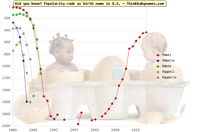 Top 1000 baby names ranking of Mabel, Mabelle, Mable, Maybell, Maybelle in U.S.