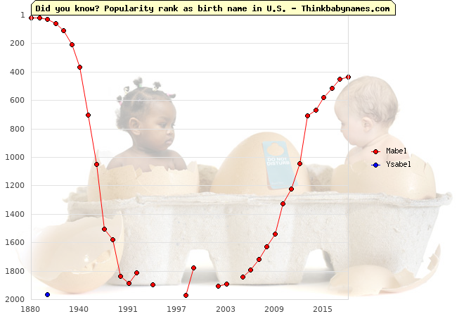 Top 2000 baby names ranking of -bel names: Mabel, Ysabel
