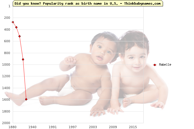 Top 2000 baby names ranking of Mabelle name in U.S.