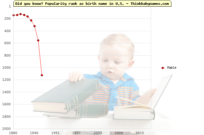 Top 2000 baby names ranking of Mable name in U.S.