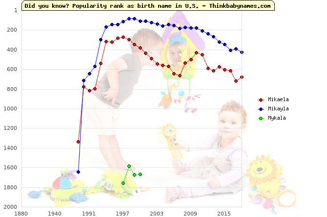 Top 2000 baby names ranking of Mikaela, Mikayla, Mykala in U.S.