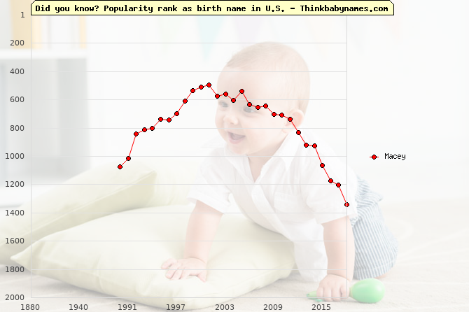 Top 2000 baby names ranking of Macey name in U.S.
