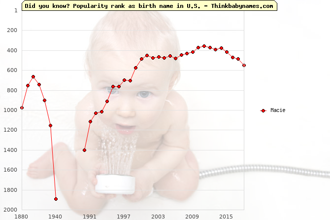 Top 2000 baby names ranking of Macie name in U.S.