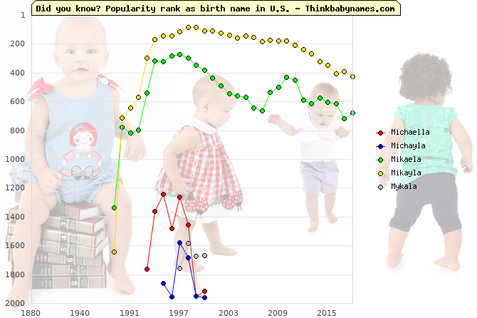 Top 2000 baby names ranking of Michaella, Michayla, Mikaela, Mikayla, Mykala in U.S.