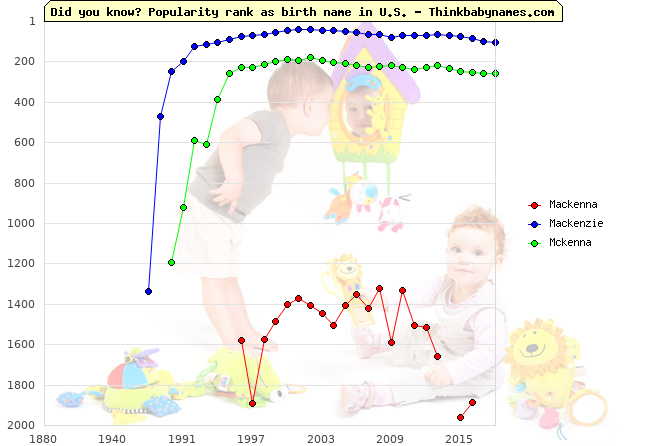 Top 2000 baby names ranking of Mackenna, Mackenzie, Mckenna in U.S.