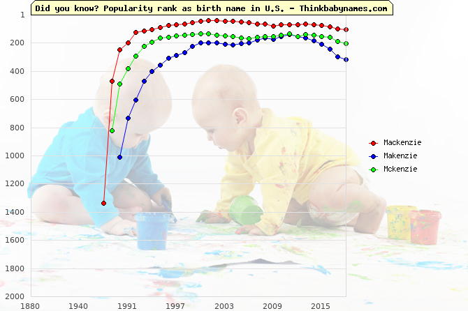 Top 2000 baby names ranking of Mackenzie, Makenzie, Mckenzie in U.S.