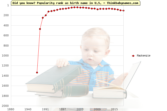 Top 2000 baby names ranking of Mackenzie name in U.S.