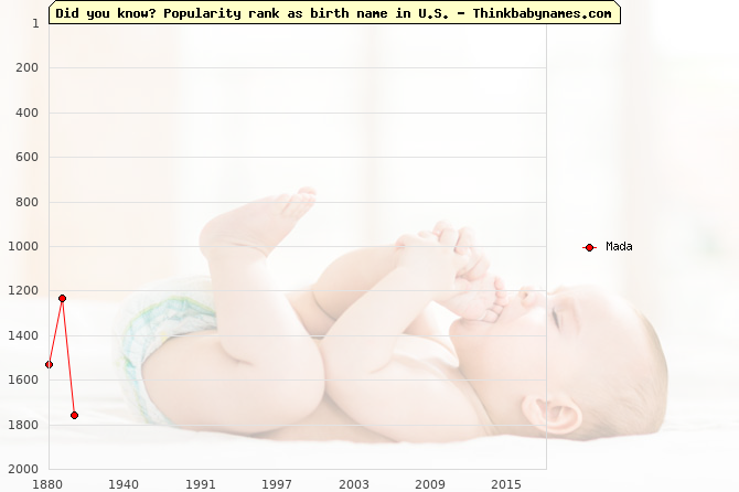 Top 2000 baby names ranking of Mada name in U.S.