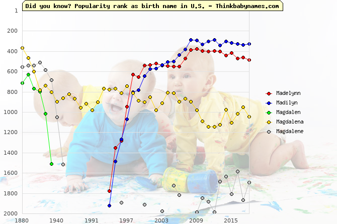 Top 2000 baby names ranking of Madelynn, Madilyn, Magdalen, Magdalena, Magdalene in U.S.