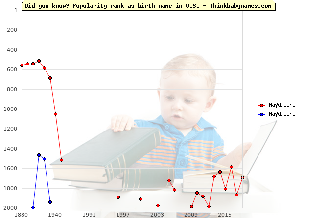 Top 2000 baby names ranking of Magdalene, Magdaline in U.S.