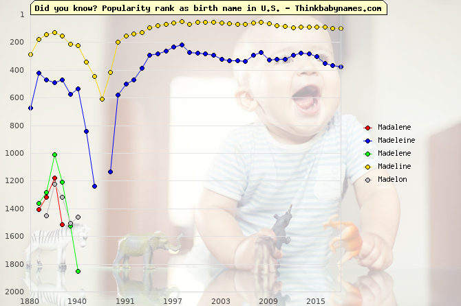 Top 2000 baby names ranking of Madalene, Madeleine, Madelene, Madeline, Madelon in U.S.