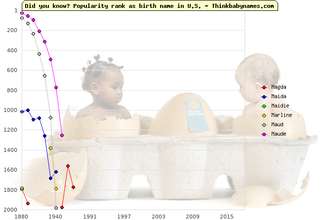 Top 2000 baby names ranking of Magda, Maida, Maidie, Marline, Maud, Maude in U.S.