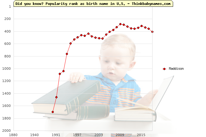 Top 2000 baby names ranking of Maddison name in U.S.