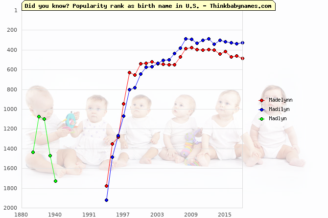 Top 2000 baby names ranking of Madelynn, Madilyn, Madlyn in U.S.
