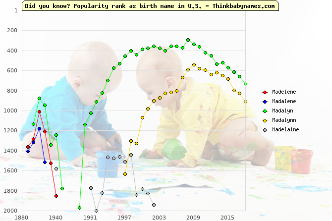 Top 2000 baby names ranking of Madelene, Madalene, Madalyn, Madalynn, Madelaine in U.S.