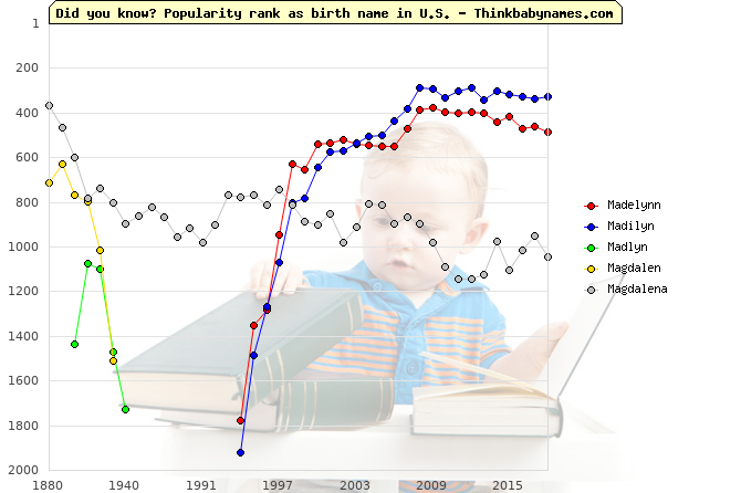Top 2000 baby names ranking of Madelynn, Madilyn, Madlyn, Magdalen, Magdalena in U.S.
