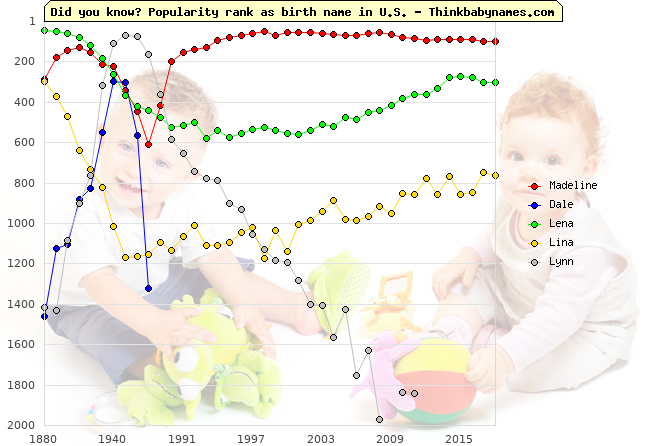 Top 2000 baby names ranking of Madeline, Dale, Lena, Lina, Lynn in U.S.