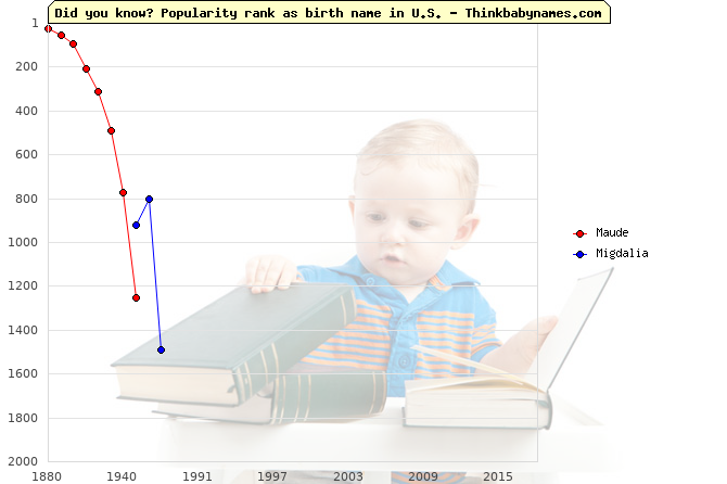 Top 1000 baby names ranking of Maude, Migdalia in U.S.