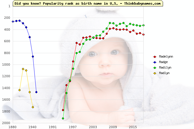 Top 2000 baby names ranking of Madelynn, Madge, Madilyn, Madlyn in U.S.