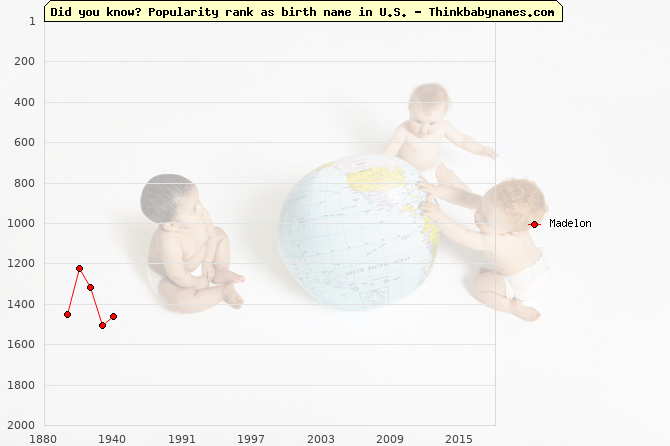 Top 2000 baby names ranking of Madelon name in U.S.