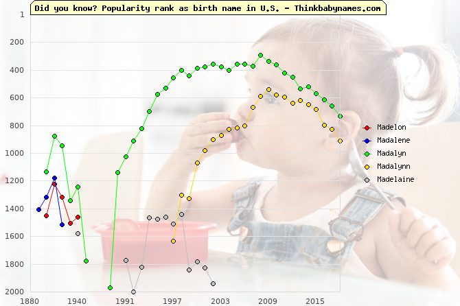 Top 2000 baby names ranking of Madelon, Madalene, Madalyn, Madalynn, Madelaine in U.S.
