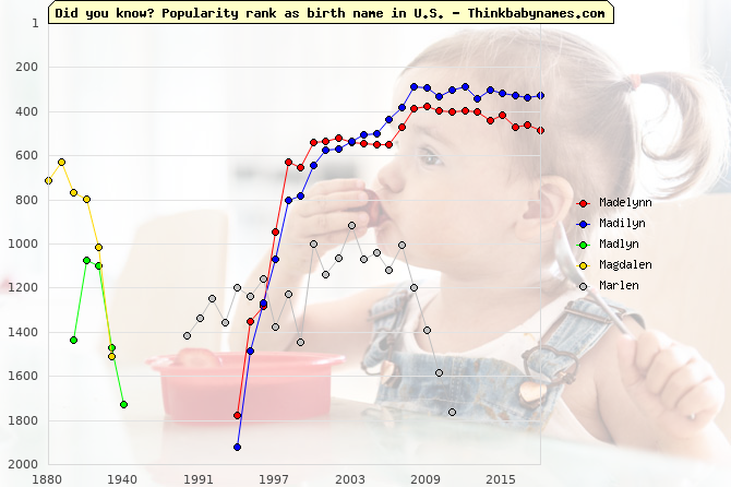 Top 2000 baby names ranking of Madelynn, Madilyn, Madlyn, Magdalen, Marlen in U.S.