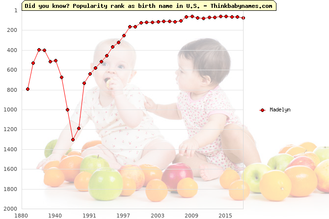 Top 2000 baby names ranking of Madelyn name in U.S.