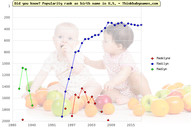 Top 2000 baby names ranking of Madelyne, Madilyn, Madlyn in U.S.