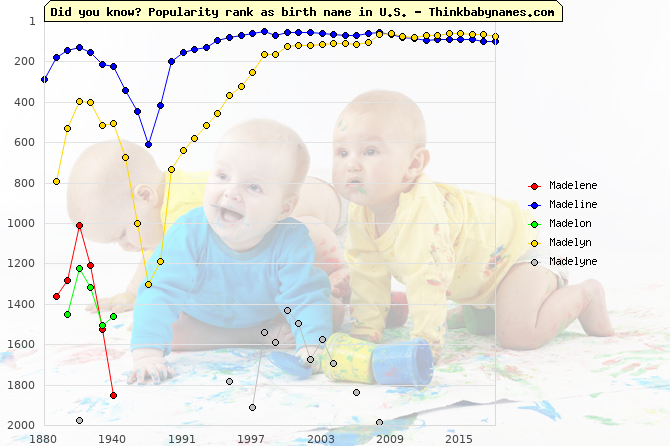 Top 2000 baby names ranking of Madelene, Madeline, Madelon, Madelyn, Madelyne in U.S.