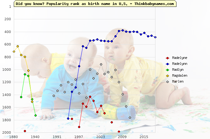 Top 2000 baby names ranking of Madelyne, Madelynn, Madlyn, Magdalen, Marlen in U.S.