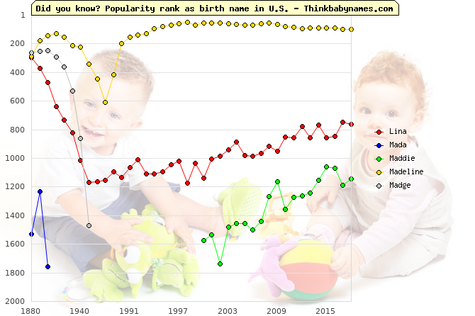 Top 2000 baby names ranking of Lina, Mada, Maddie, Madeline, Madge in U.S.