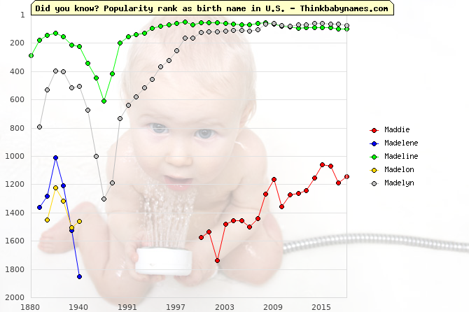 Top 2000 baby names ranking of Maddie, Madelene, Madeline, Madelon, Madelyn in U.S.
