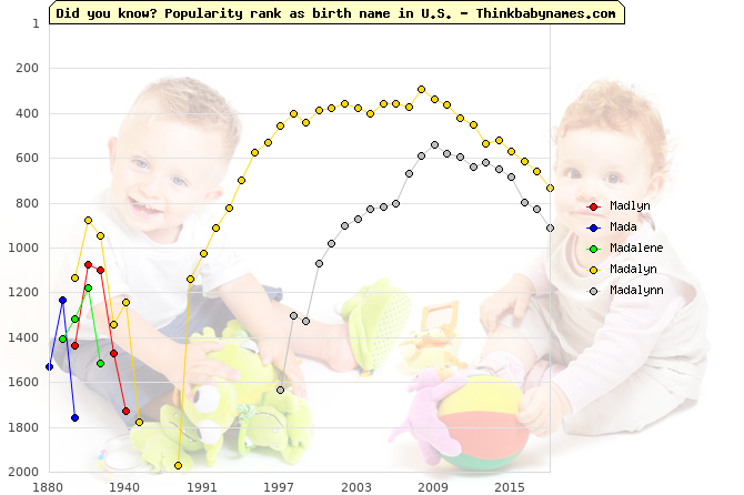 Top 2000 baby names ranking of Madlyn, Mada, Madalene, Madalyn, Madalynn in U.S.