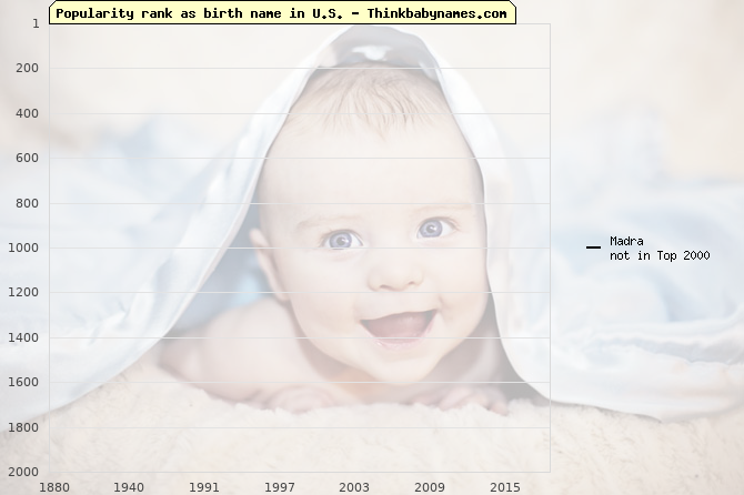 Top 2000 baby names ranking of Madra name in U.S.
