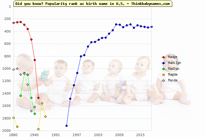 Top 2000 baby names ranking of Madge, Madilyn, Madlyn, Magda, Maida in U.S.