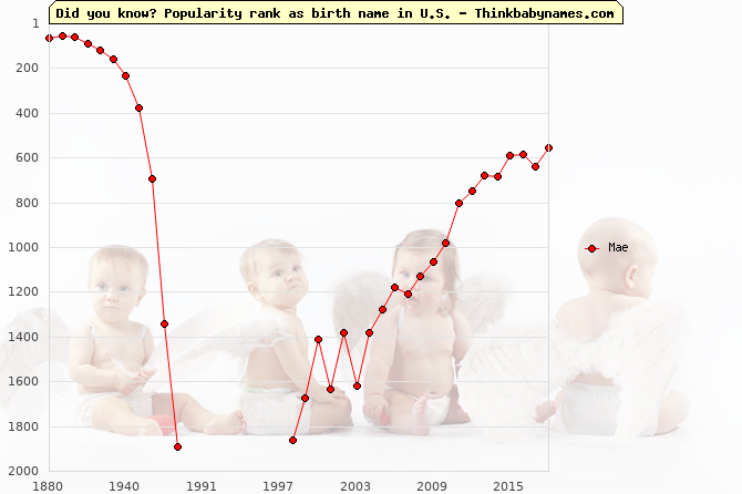 Top 2000 baby names ranking of Mae name in U.S.