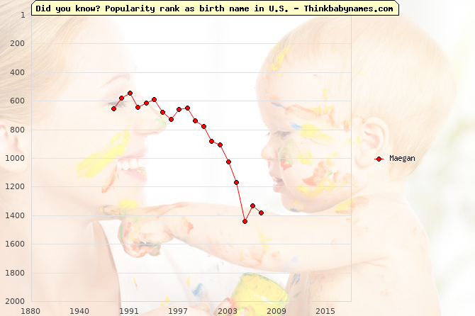 Top 2000 baby names ranking of Maegan name in U.S.