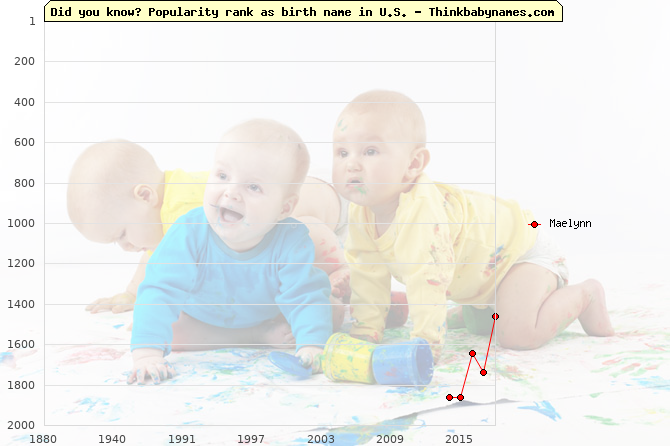 Top 2000 baby names ranking of Maelynn name in U.S.