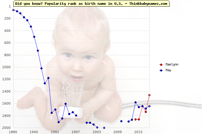 Top 2000 baby names ranking of Maelynn, May in U.S.