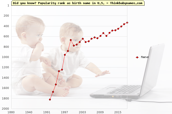 Top 2000 baby names ranking of Maeve name in U.S.