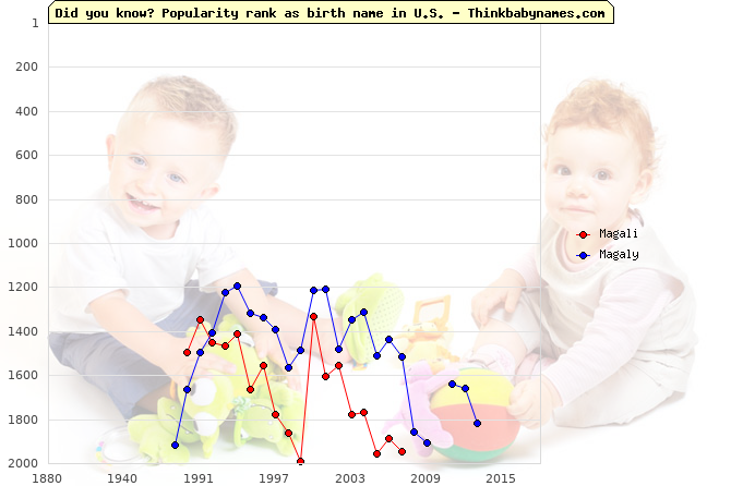 Top 2000 baby names ranking of Magali, Magaly in U.S.