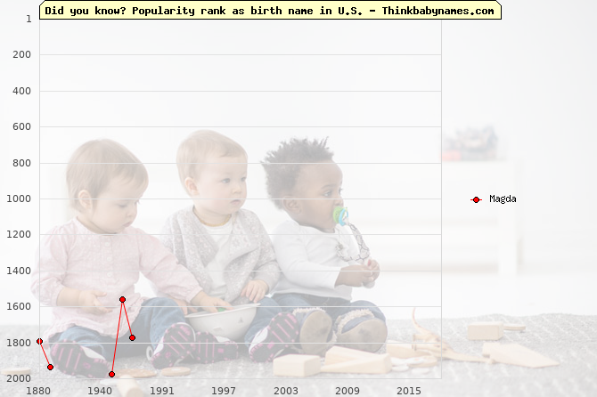 Top 2000 baby names ranking of Magda name in U.S.
