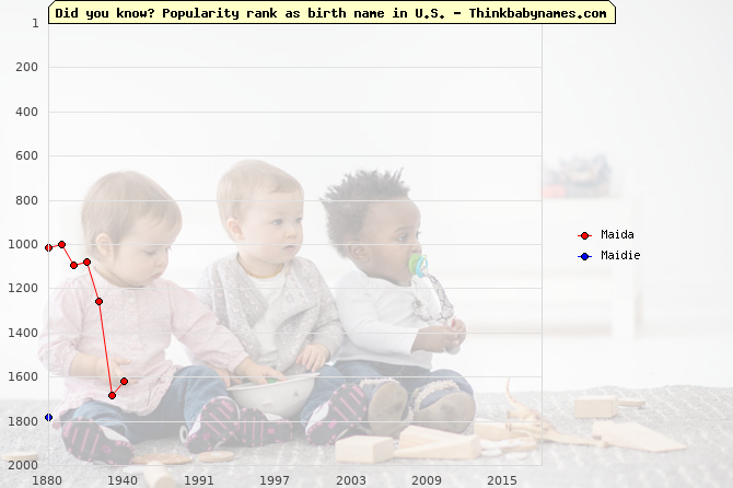 Top 2000 baby names ranking of Maida, Maidie in U.S.