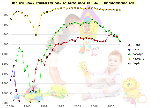 Top 2000 baby names ranking of Alena, Mada, Madalyn, Madeline, Magda in U.S.